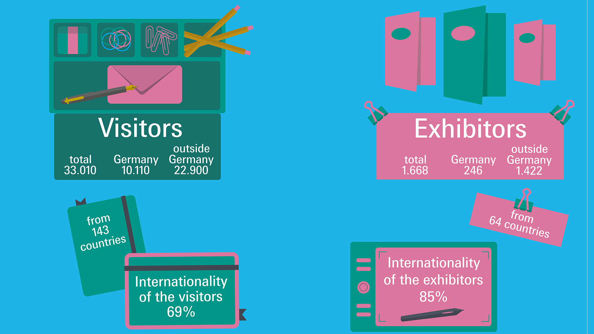 Visitor and exhibitor numbers Paperworld 2019