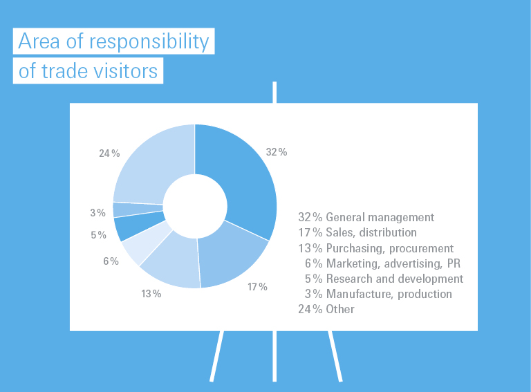 Area of responsibility of the trade visitors 2019