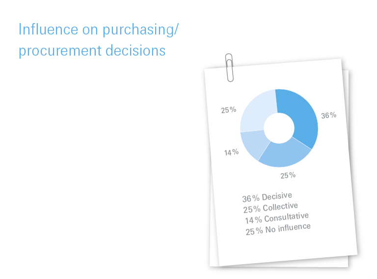 Influence on purchasing/procurement decisions 2019