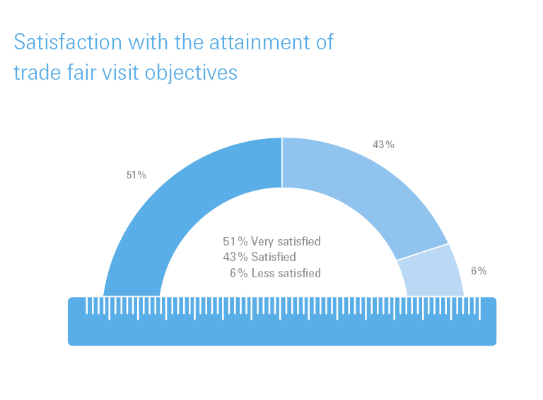 Satisfaction with the attainment of the trade fair visit objectives 2019