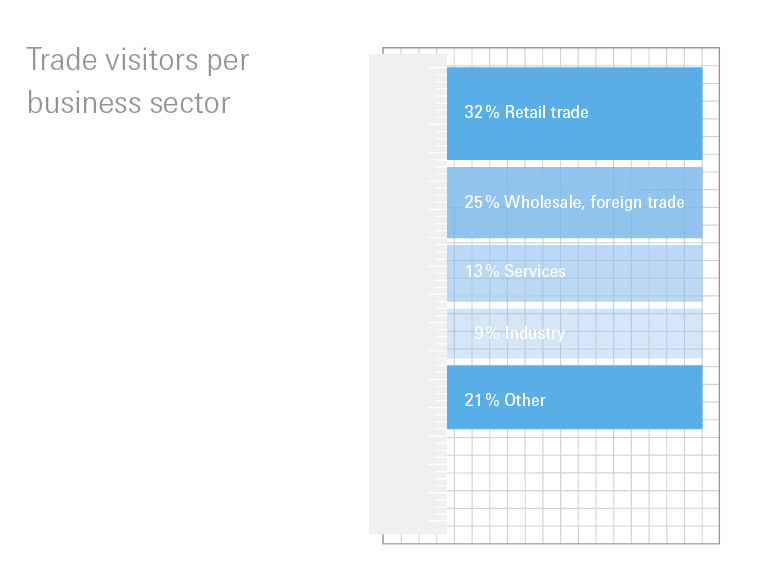 Trade visitors per business sector 2019