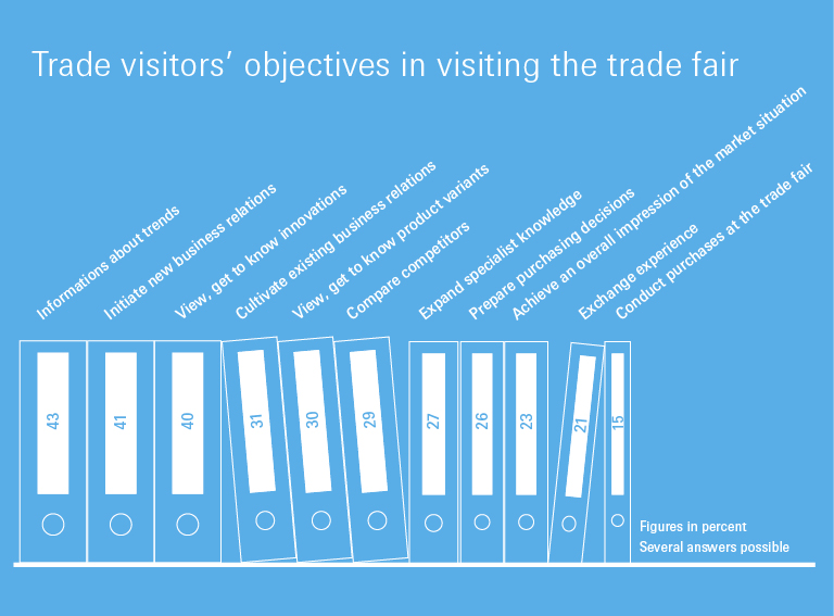 Trade visitors' objectives in visiting the trade fair 2019