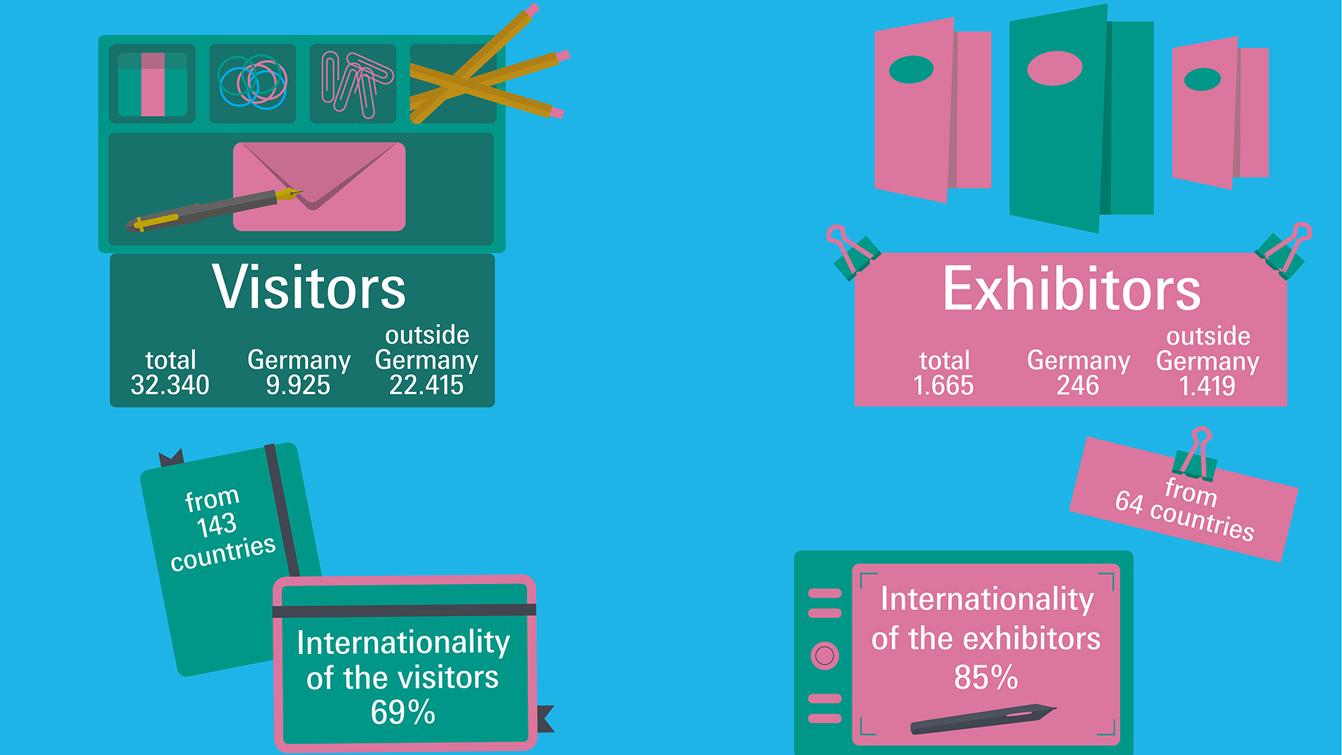 Number of visitors and exhibitors of Paperworld 2019