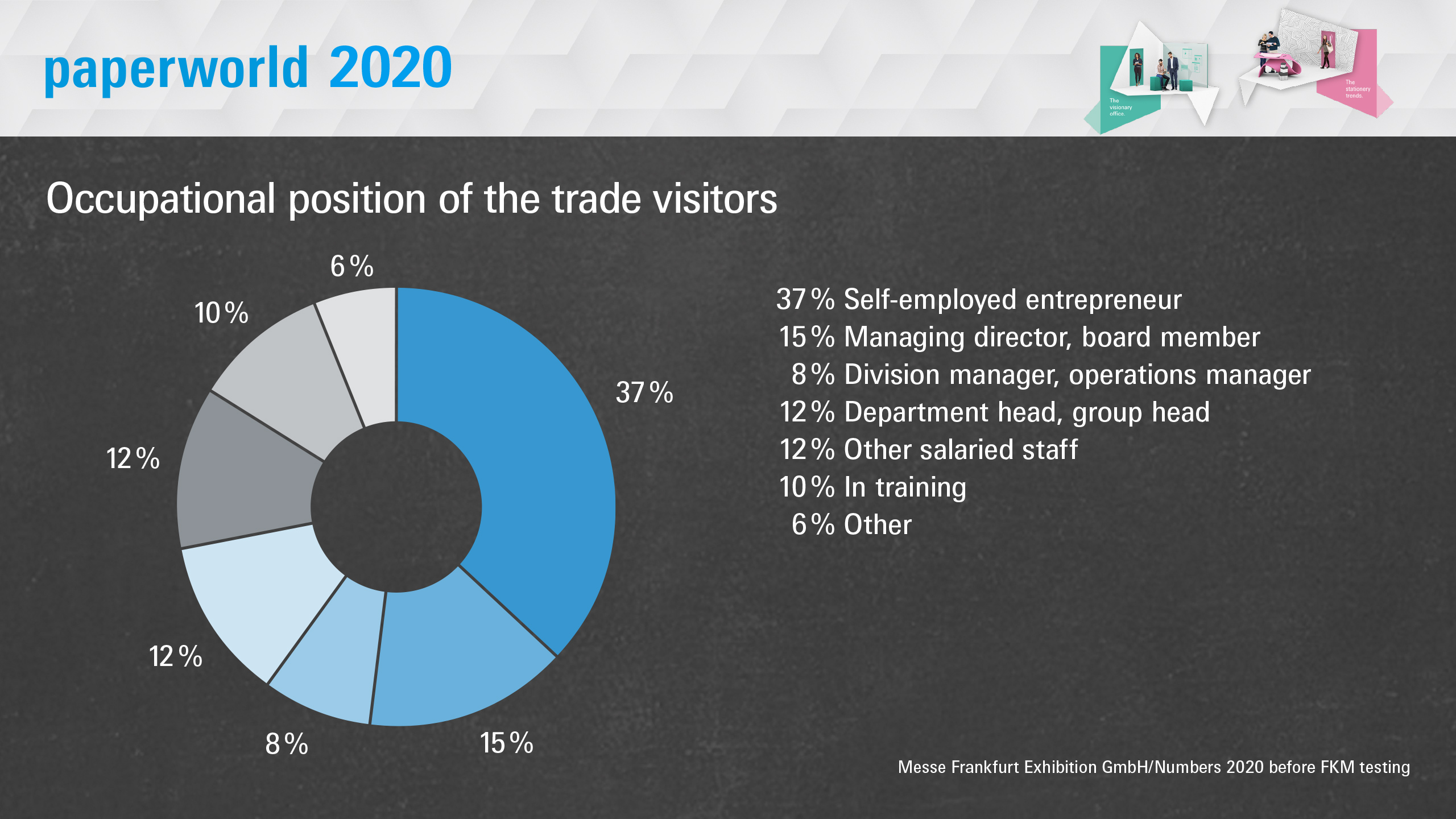 Paperworld 2020: Occupational position of the trade visitors