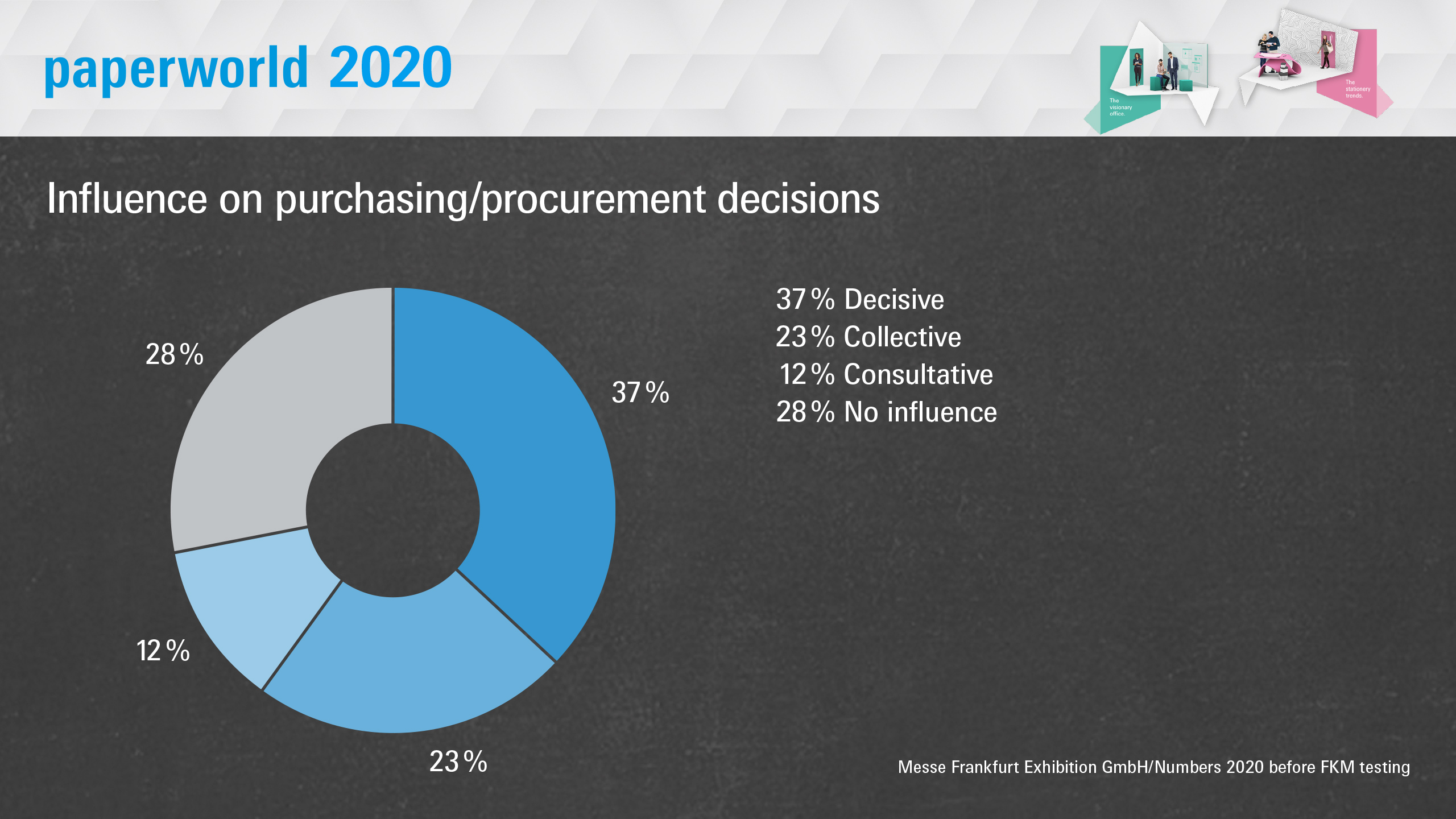 Paperworld 2020: Influence on purchasing/procurement decisions