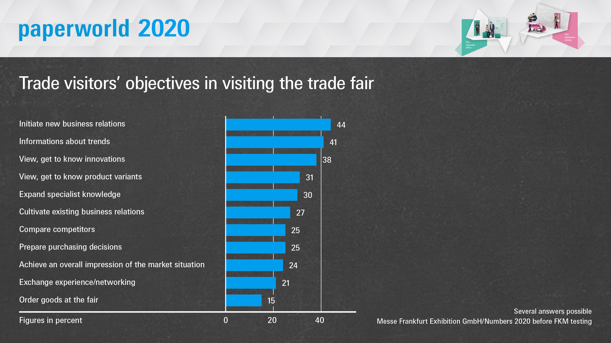 Paperworld 2020: Trade visitors' objectives in visiting the trade fair.