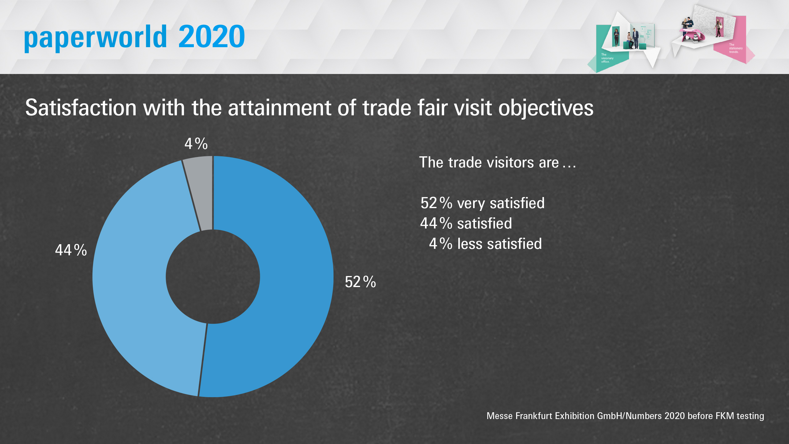 Paperworld 2020: Satisfaction with the attainment of trade fair visit objectives