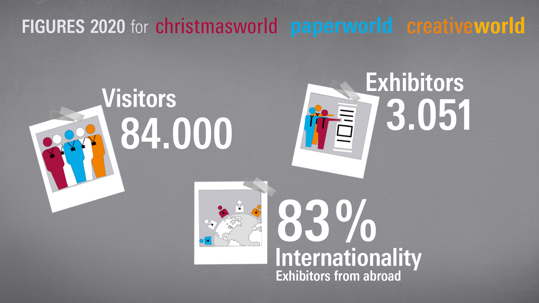 2020 figures for Christmasworld, Creativeworld and Paperworld